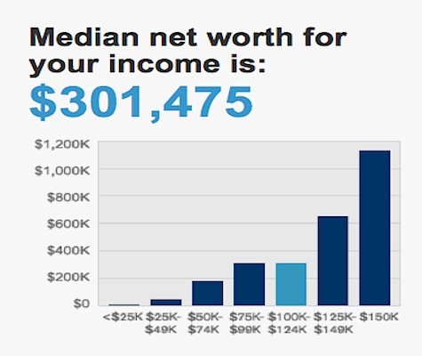 Median Net Worth For Income 2012