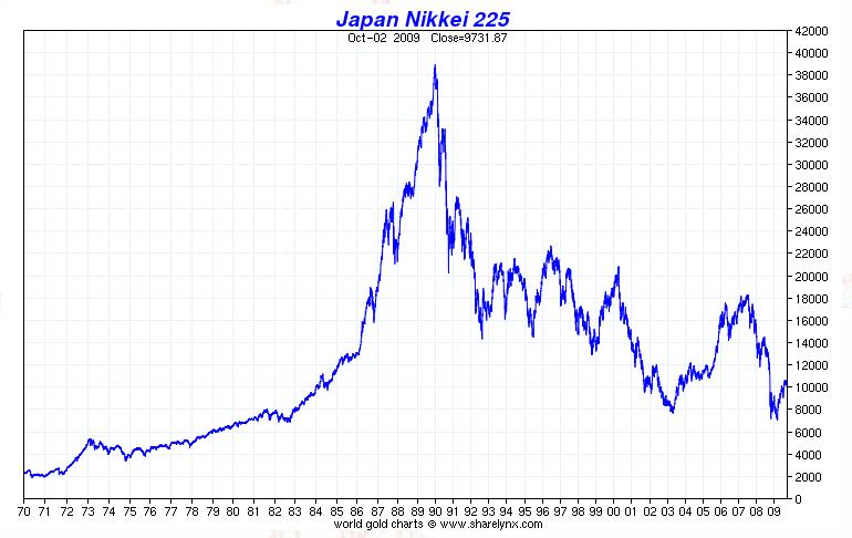 Nikkei Index Chart