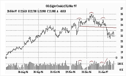 Light Crude Oil Chart in Head and Shoulders Pattern