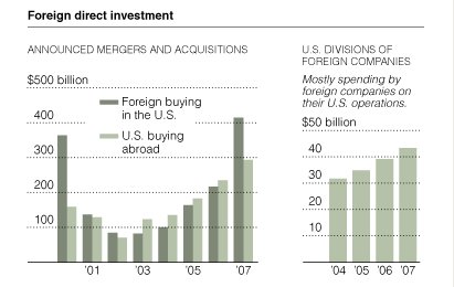 overseas, foreign investments in U.S.