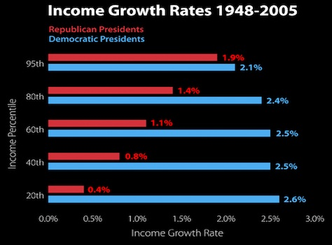Politics & Income Inequality