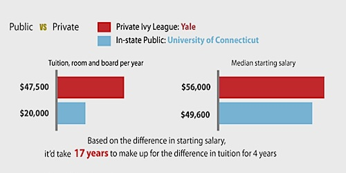 public college vs private college
