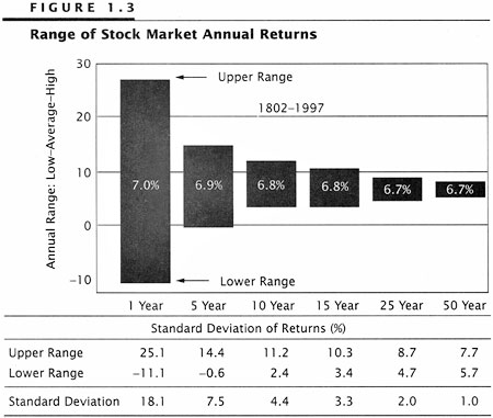 range of stock returns