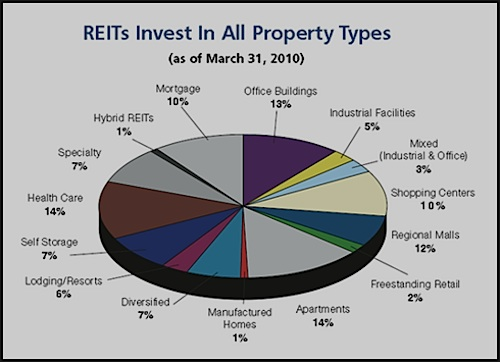 Types of REITS, chart