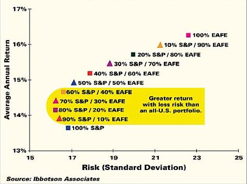 foreign stock allocation, risk vs reward graph