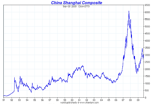 China Shanghai Composite Index Chart