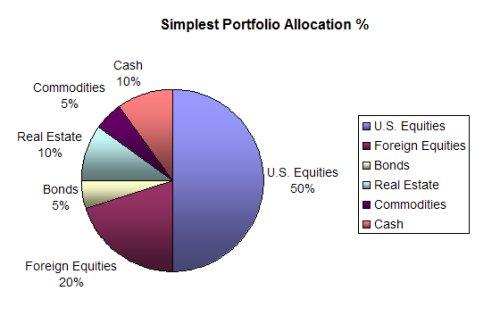simplest portfolio