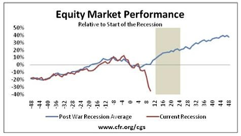 Stock Market Performance, 2008 Recession