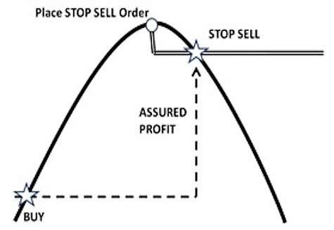 Stop Sell Order