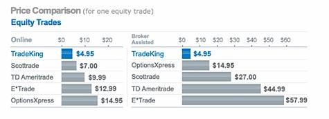 Trade King price comparison