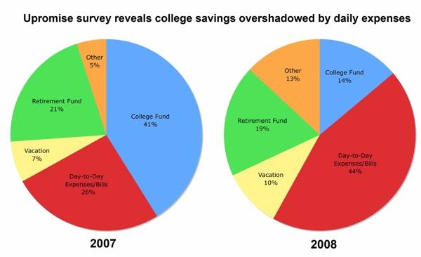 Upromise survey, saving for college, college education