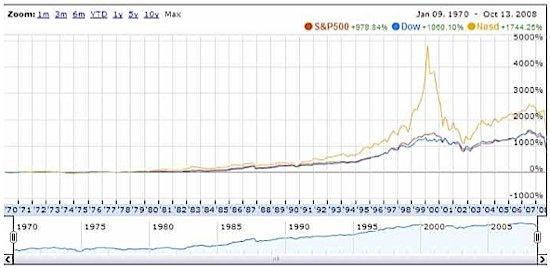 US stock market history