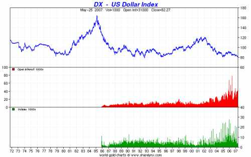 US Dollar Index Chart
