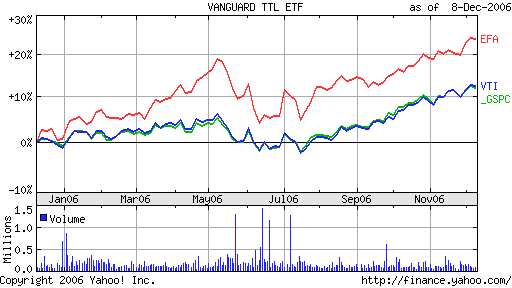 VTI vs EFA vs SPY Chart