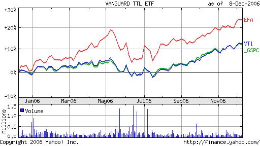 VTI vs EFA vs SPY Chart