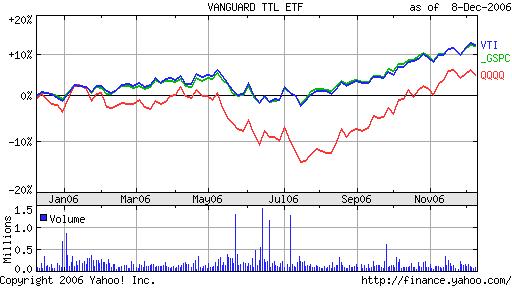 VTI vs QQQQ vs SPY Chart