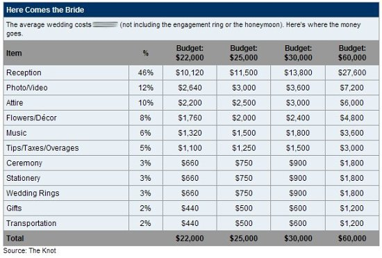 wedding expenses wedding budget
