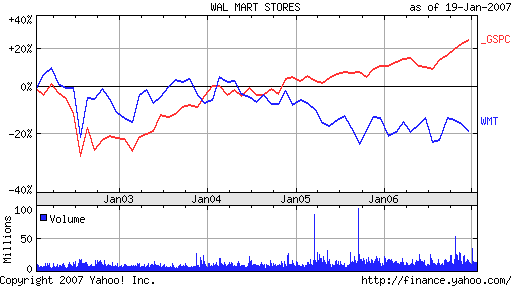 Wal-Mart vs SPY/WMT vs SPY
