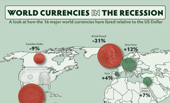 world currencies in recession